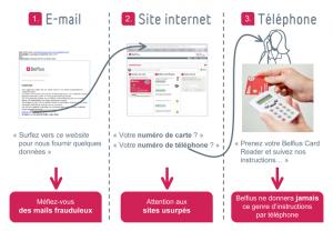 Sécurité online banking de Belfius
