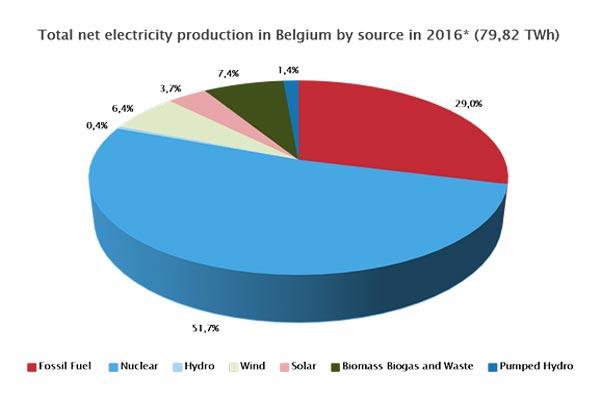 Comparateur electricité belgique